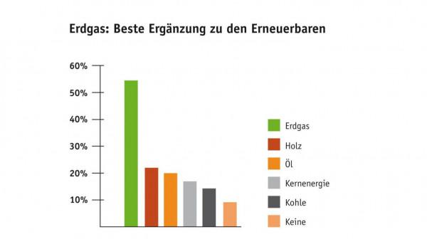 Erdgas: Beste Ergänzung zu den Erneuerbaren