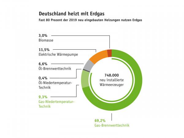 Deutschland heizt mit Erdgas - Fast 80 Prozent der 2019 neu eingebauten Heizungen nutzen Erdgas