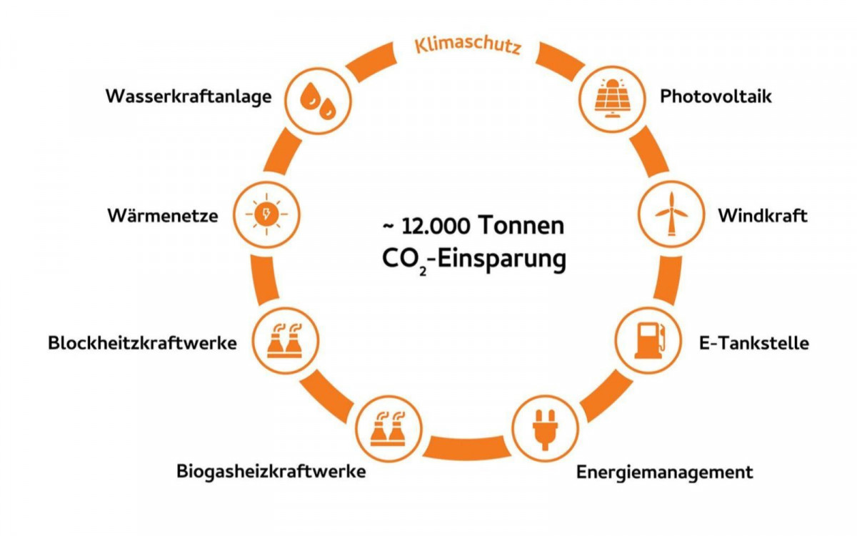 Grafik Klimaschutz