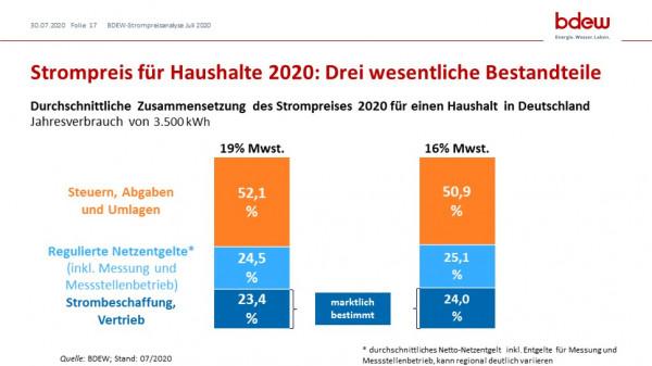 BDEW Strompreisanalyse Juli 2020